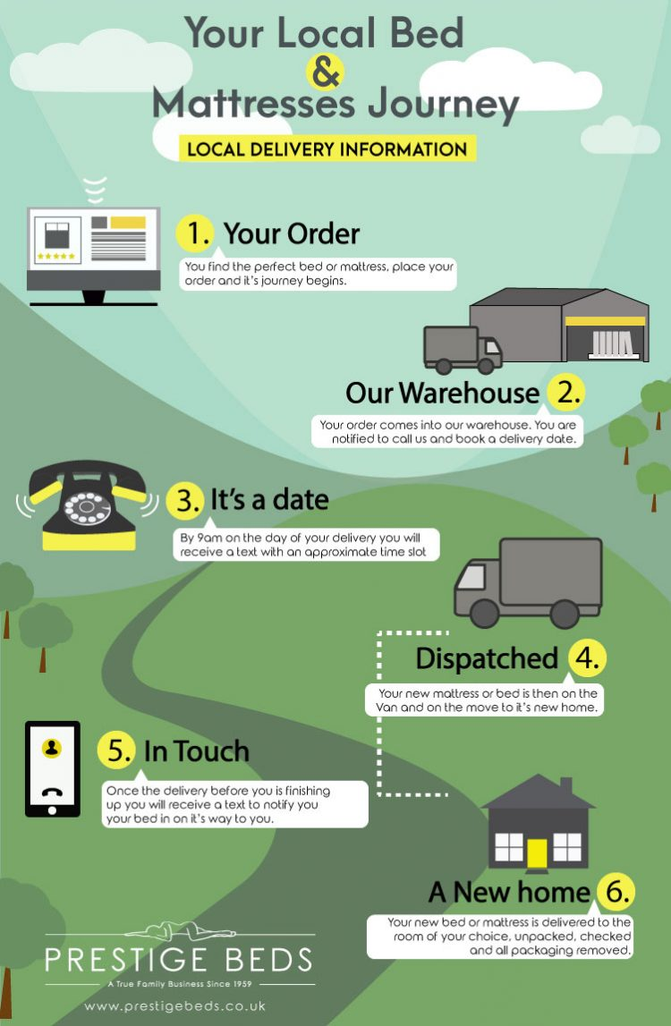 Local-Delivery-infographic