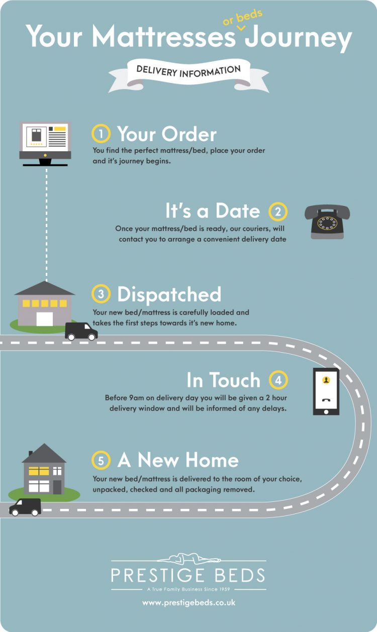 prestige beds delivery infographic